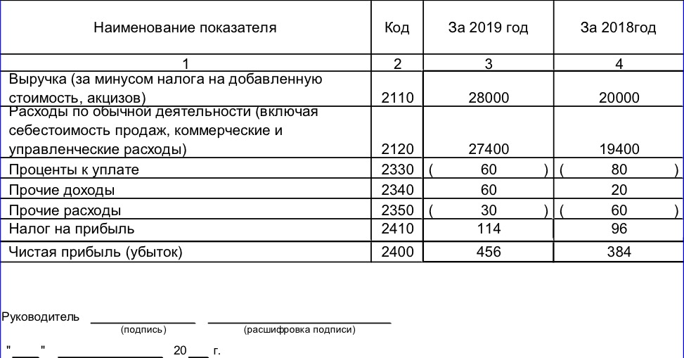 Отчет о финансовых результатах (форма №2)